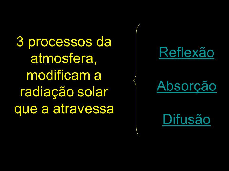 3 processos da atmosfera, modificam a radiação solar que a atravessa
