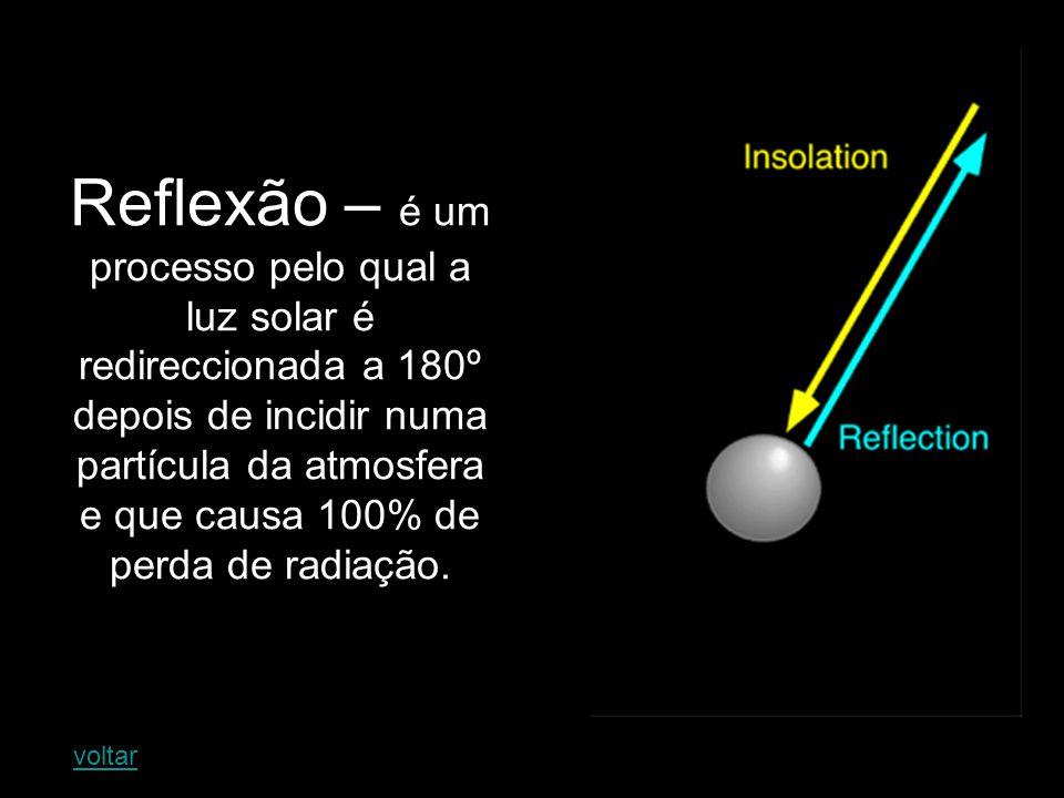Reflexão – é um processo pelo qual a luz solar é redireccionada a 180º depois de incidir numa partícula da atmosfera e que causa 100% de perda de radiação.