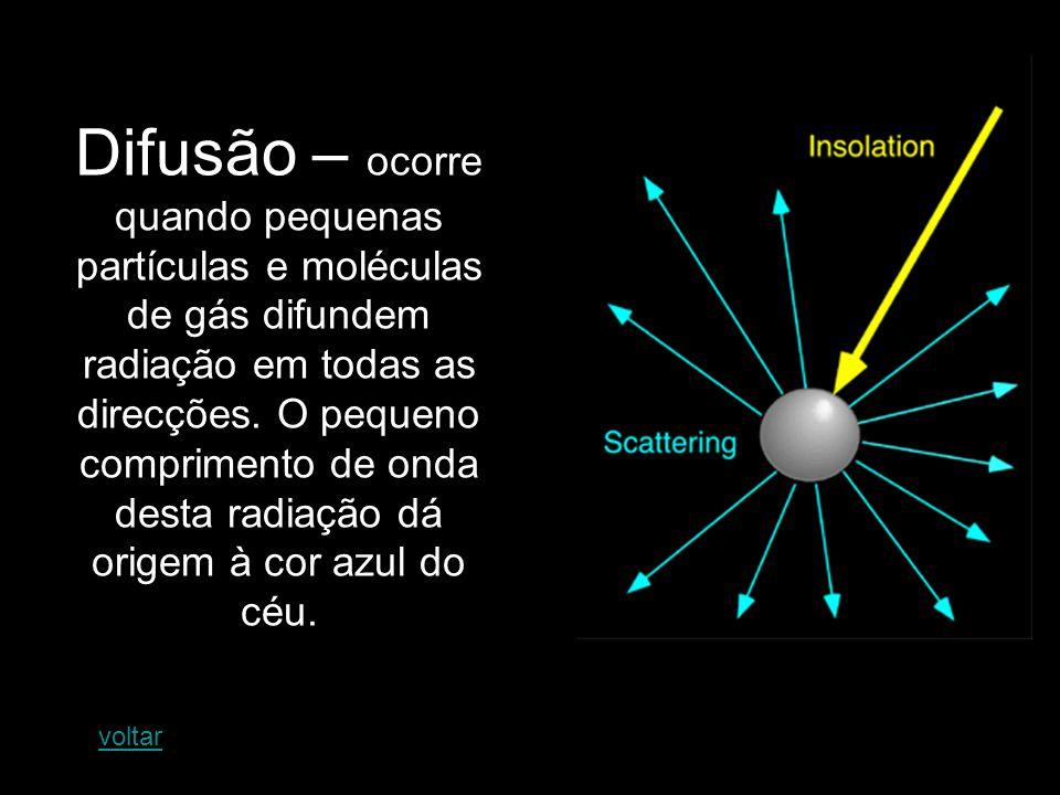 Difusão – ocorre quando pequenas partículas e moléculas de gás difundem radiação em todas as direcções. O pequeno comprimento de onda desta radiação dá origem à cor azul do céu.