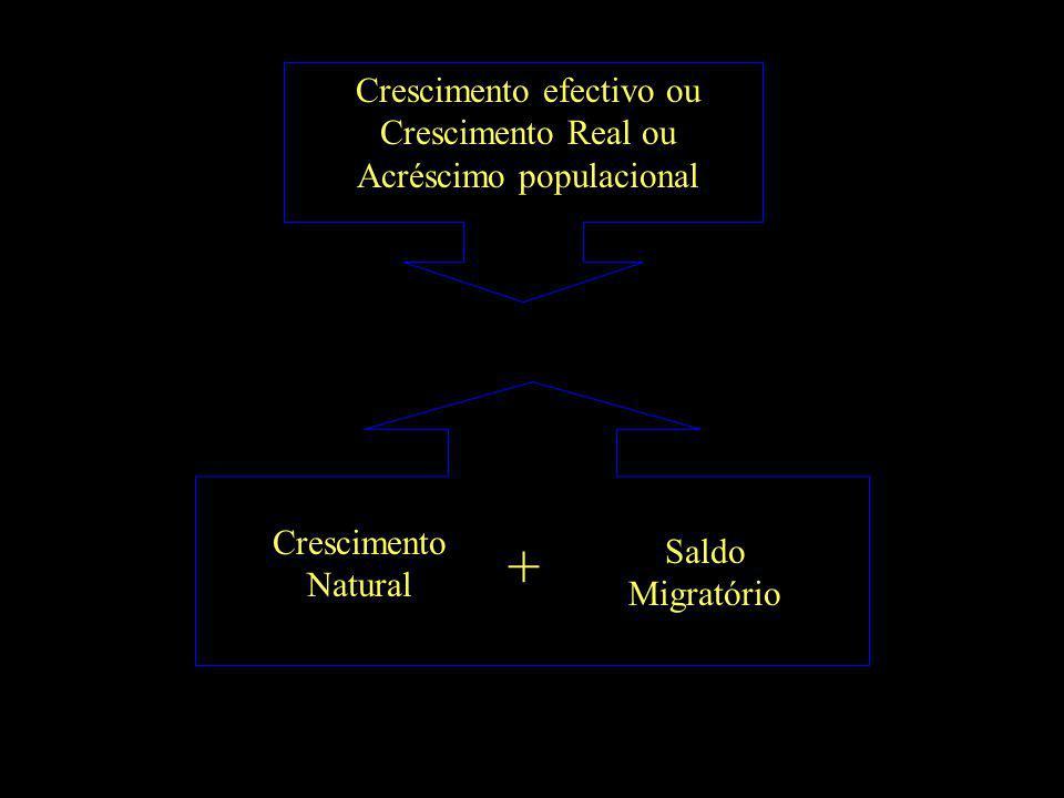 Crescimento efectivo ou Crescimento Real ou Acréscimo populacional