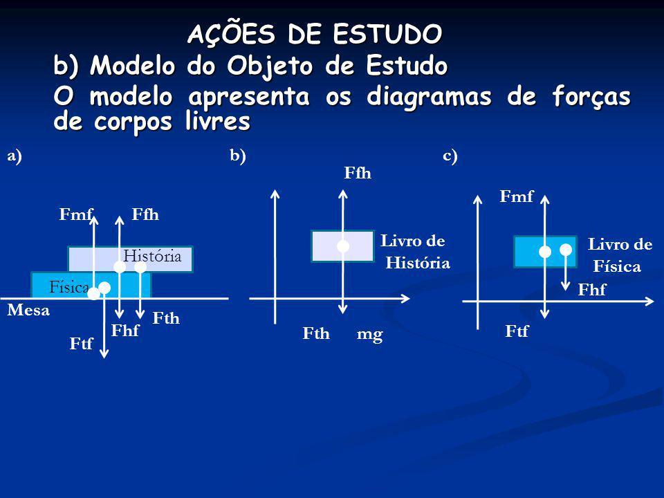 b) Modelo do Objeto de Estudo