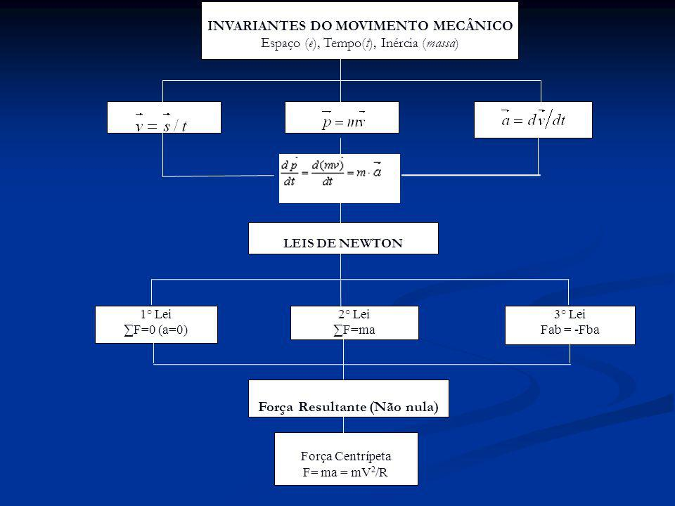 INVARIANTES DO MOVIMENTO MECÂNICO