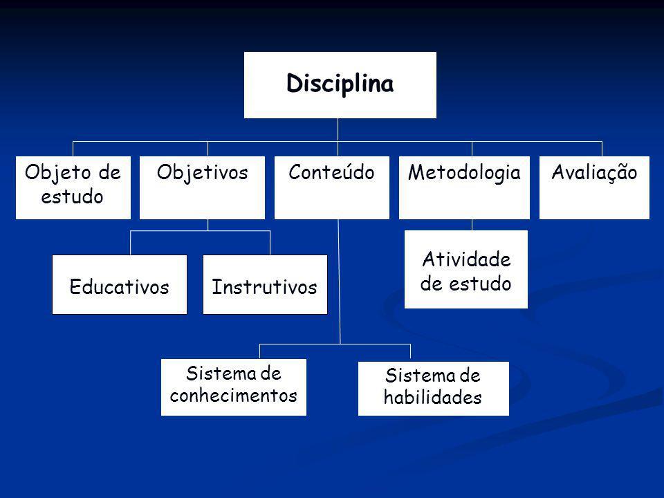 Disciplina Objeto de estudo Avaliação Metodologia Objetivos