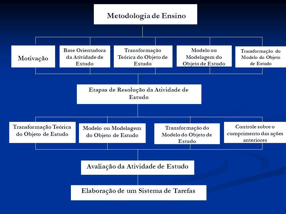Metodologia de Ensino Avaliação da Atividade de Estudo