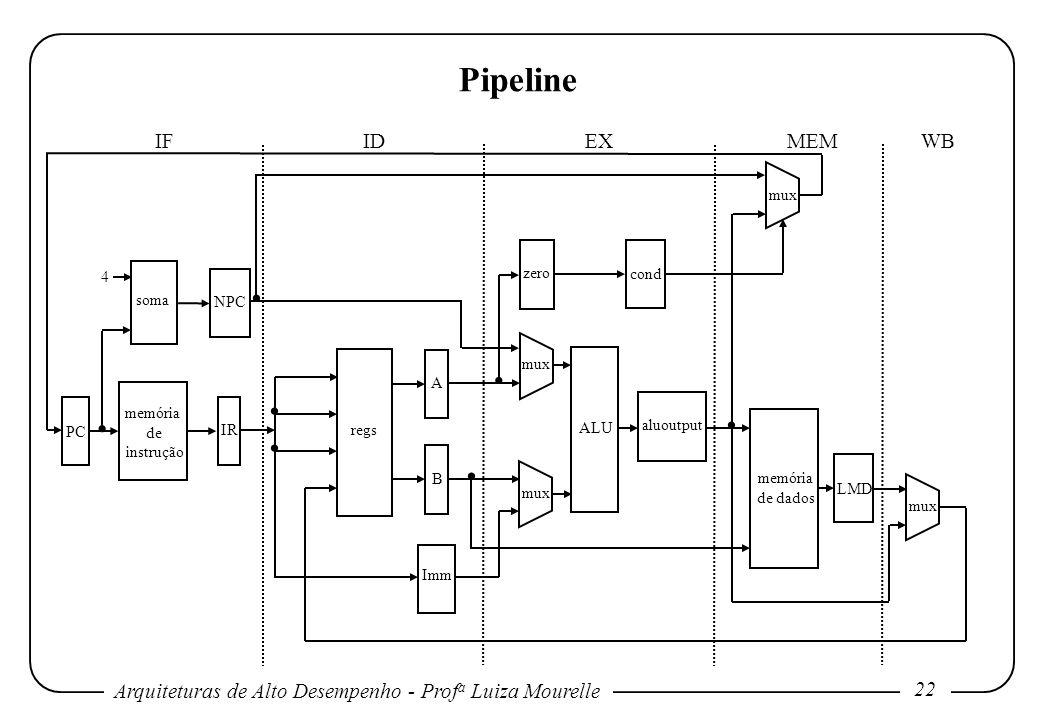 . . . . . . . Pipeline IF ID EX MEM WB mux 4 zero cond soma NPC mux A