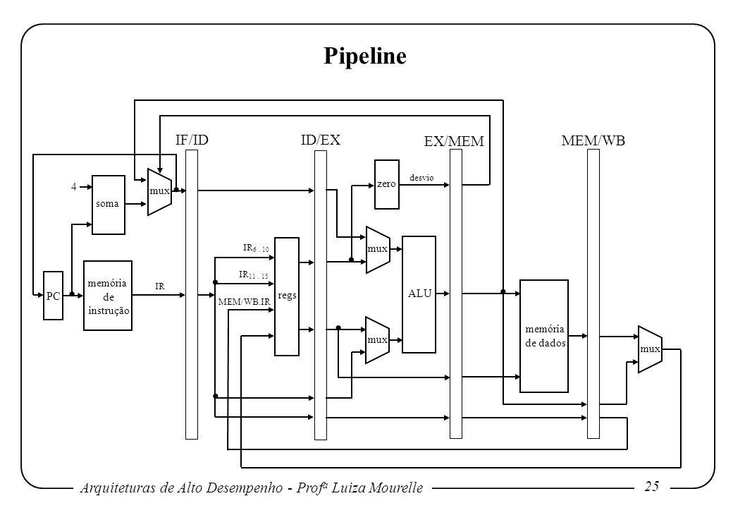 . . . . . . . Pipeline IF/ID ID/EX EX/MEM MEM/WB zero 4 mux soma mux