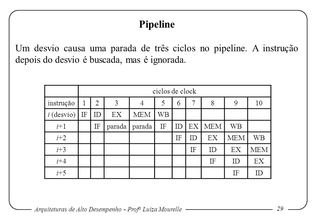 Pipeline Um desvio causa uma parada de três ciclos no pipeline. A instrução depois do desvio é buscada, mas é ignorada.
