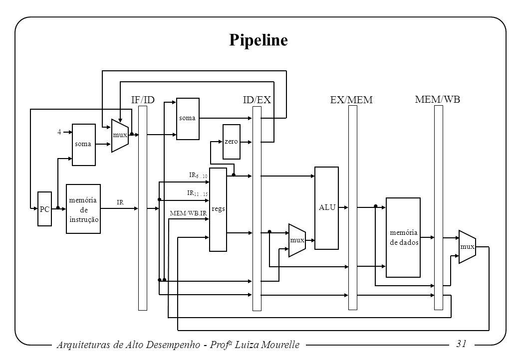 . . . . . . . . Pipeline IF/ID ID/EX EX/MEM MEM/WB soma 4 mux zero