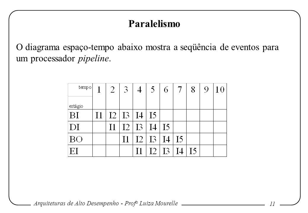 Paralelismo O diagrama espaço-tempo abaixo mostra a seqüência de eventos para um processador pipeline.
