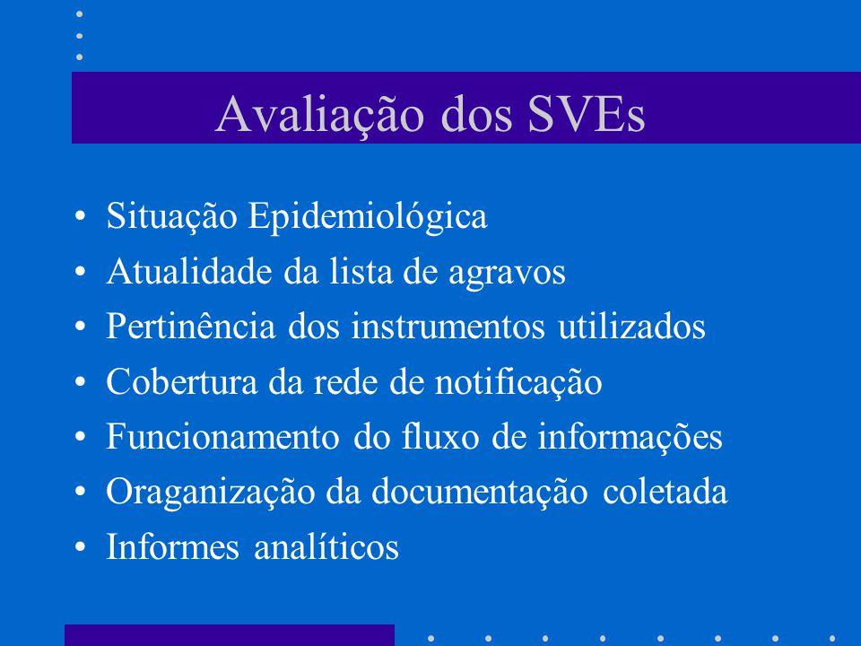 Avaliação dos SVEs Situação Epidemiológica