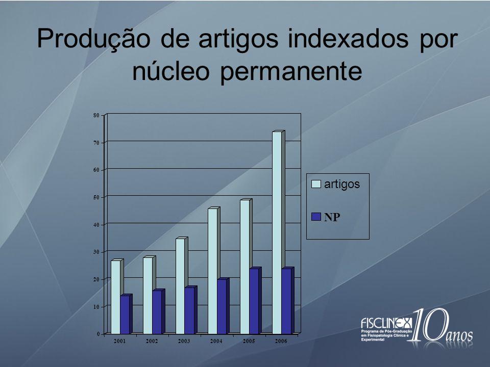 Produção de artigos indexados por núcleo permanente