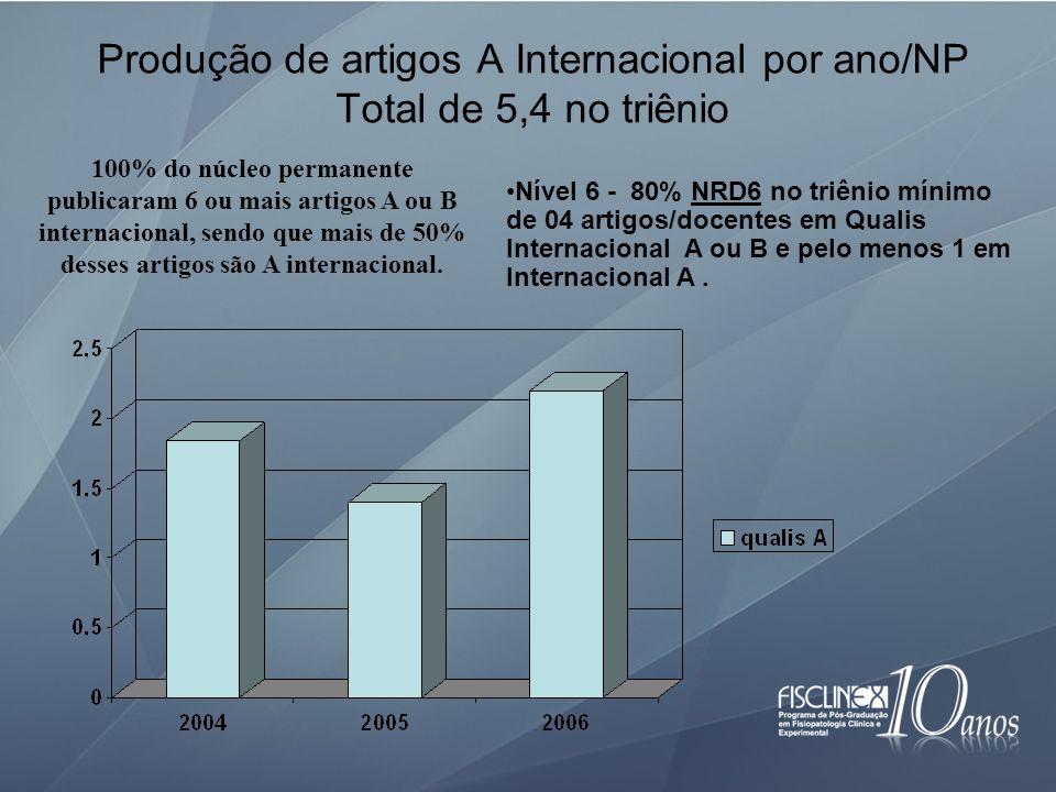 Produção de artigos A Internacional por ano/NP Total de 5,4 no triênio