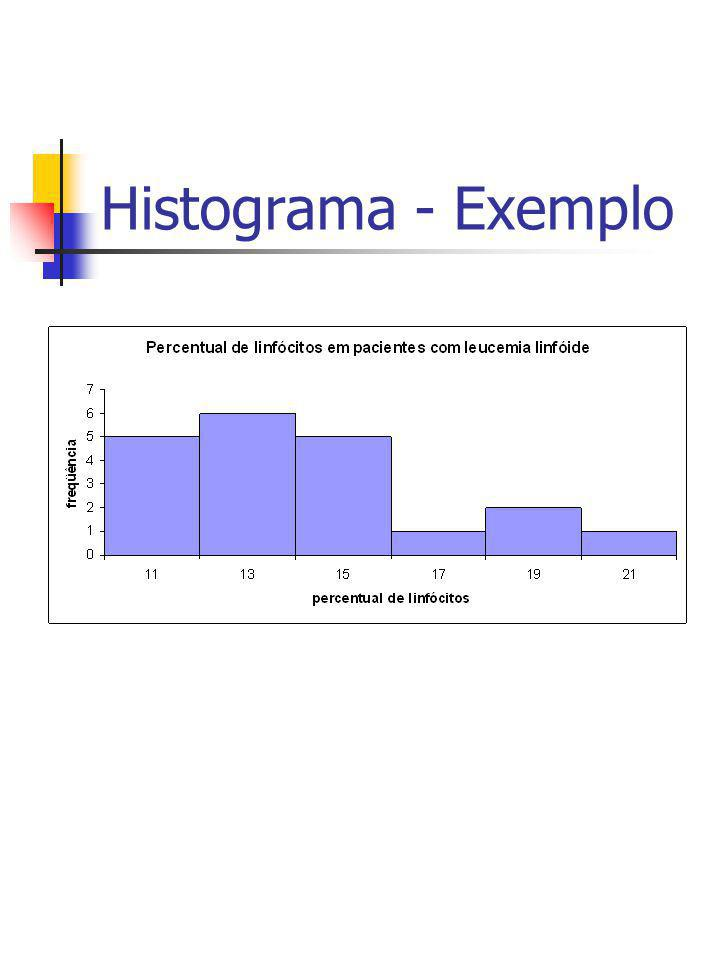 Histograma - Exemplo