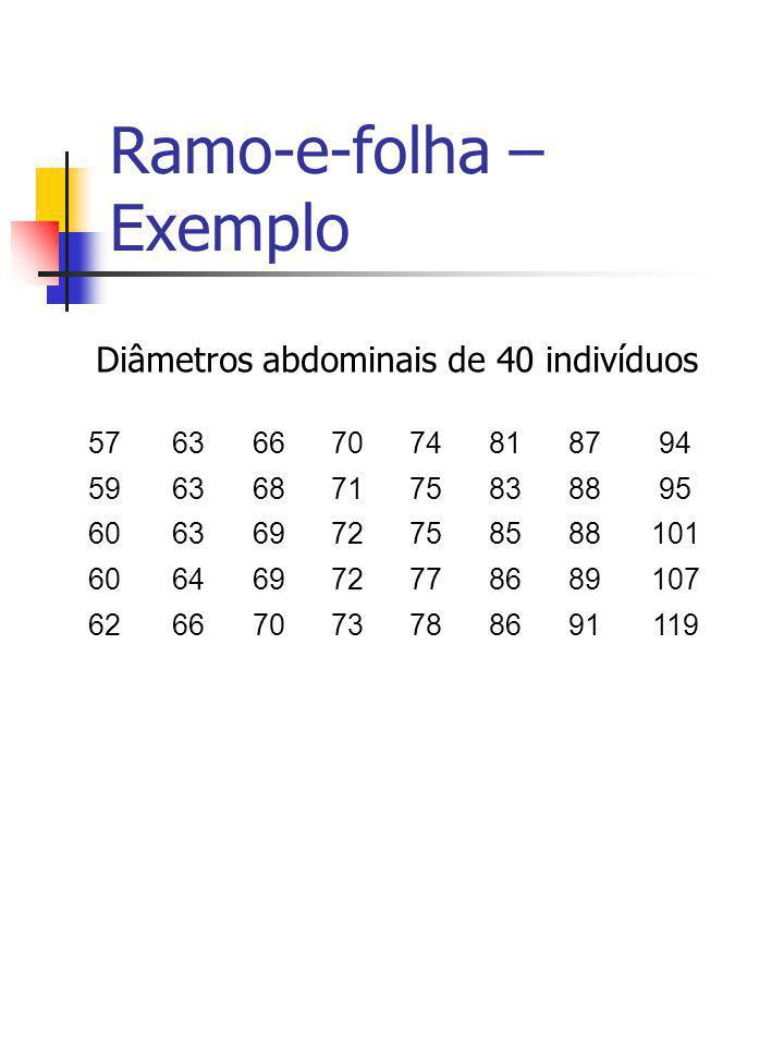 Ramo-e-folha – Exemplo