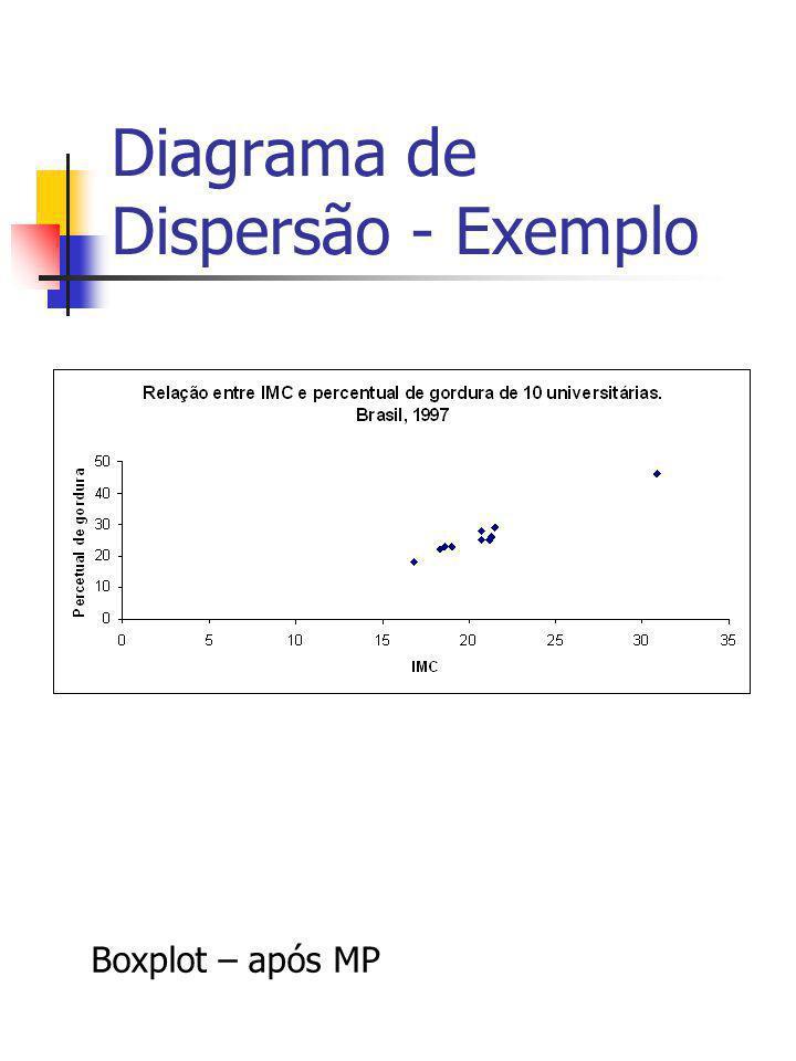 Diagrama de Dispersão - Exemplo