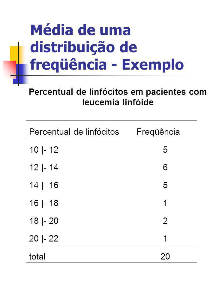 Média de uma distribuição de freqüência - Exemplo