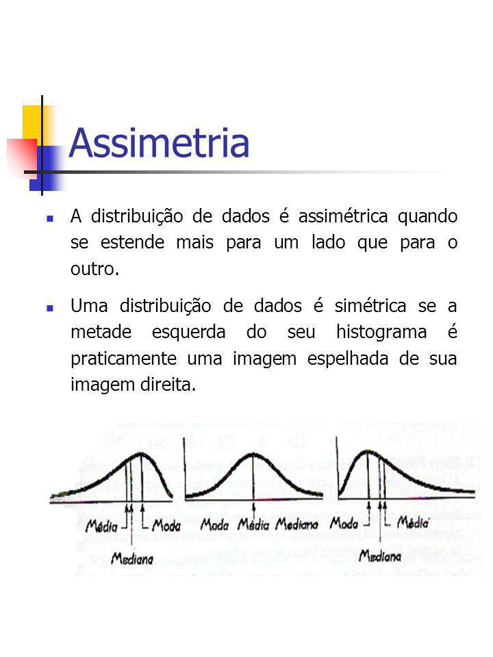 Assimetria A distribuição de dados é assimétrica quando se estende mais para um lado que para o outro.