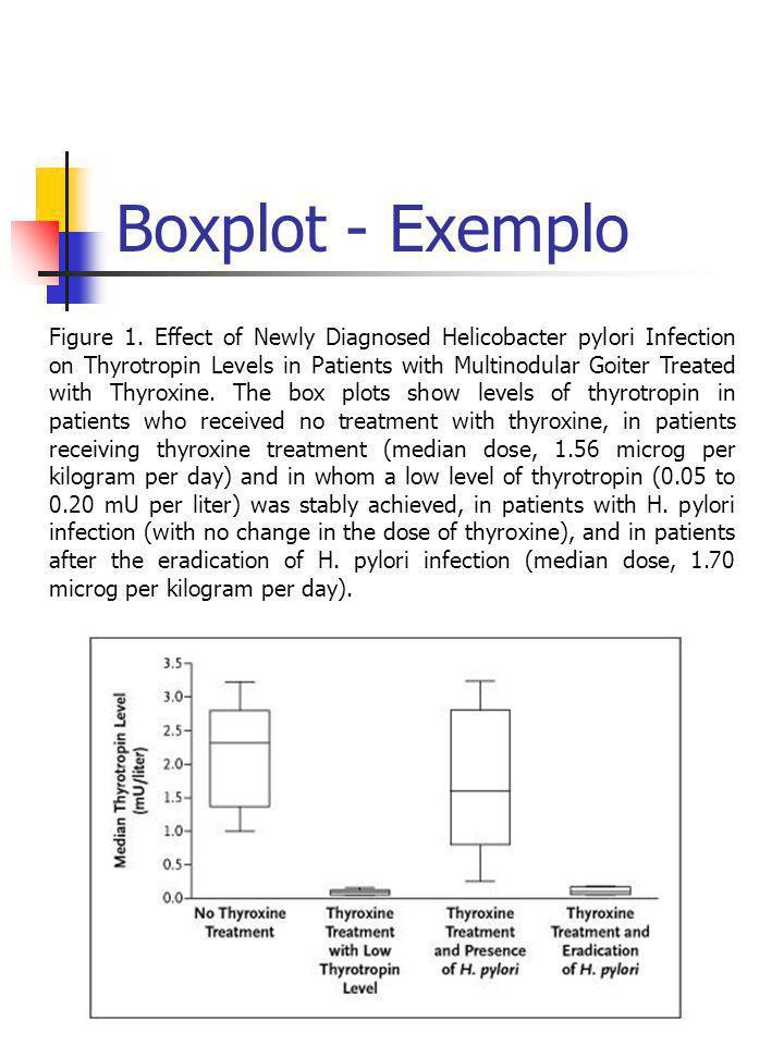 Boxplot - Exemplo