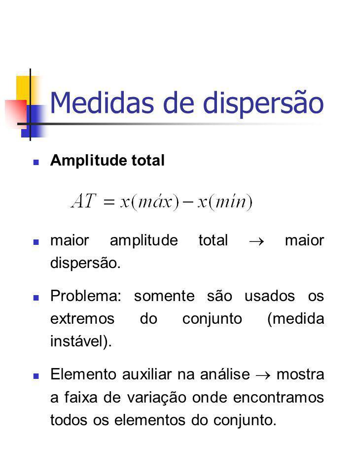 Medidas de dispersão Amplitude total