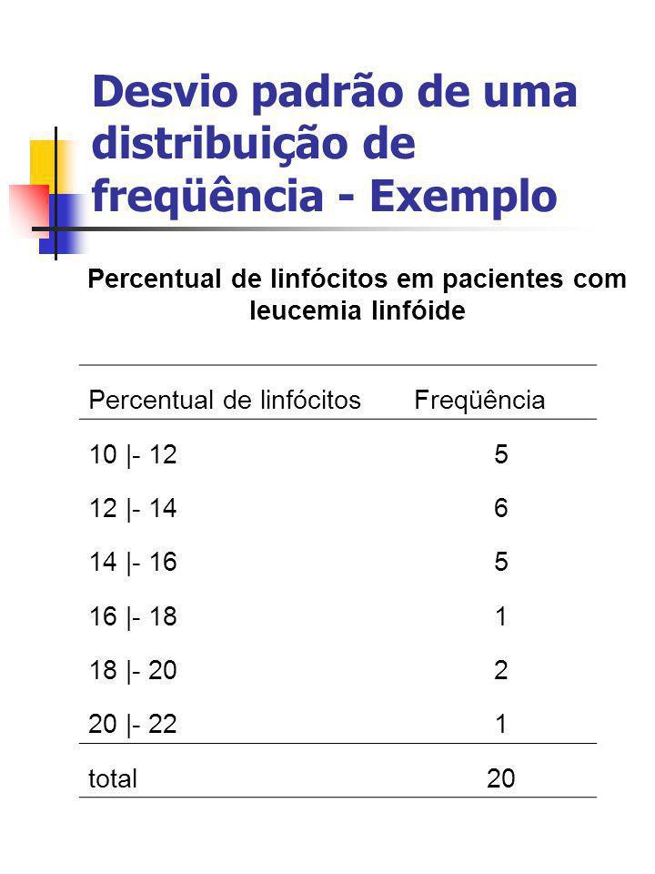 Desvio padrão de uma distribuição de freqüência - Exemplo