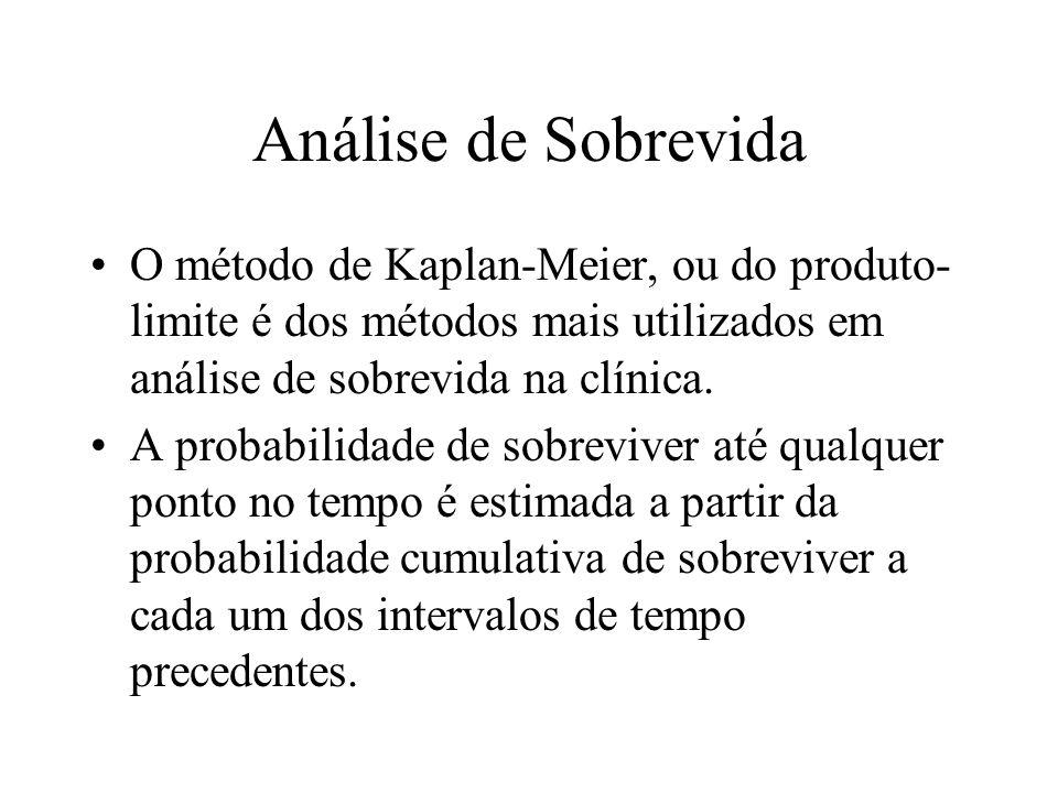 Análise de Sobrevida O método de Kaplan-Meier, ou do produto-limite é dos métodos mais utilizados em análise de sobrevida na clínica.