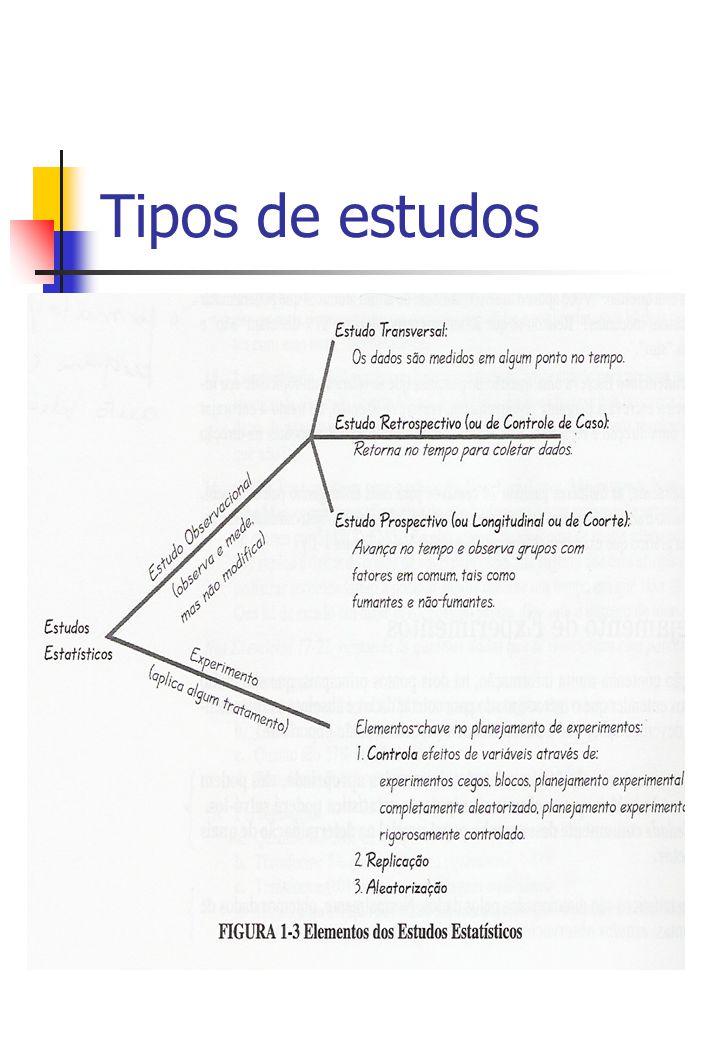 Tipos de estudos
