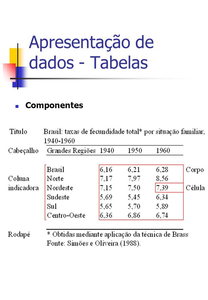 Apresentação de dados - Tabelas