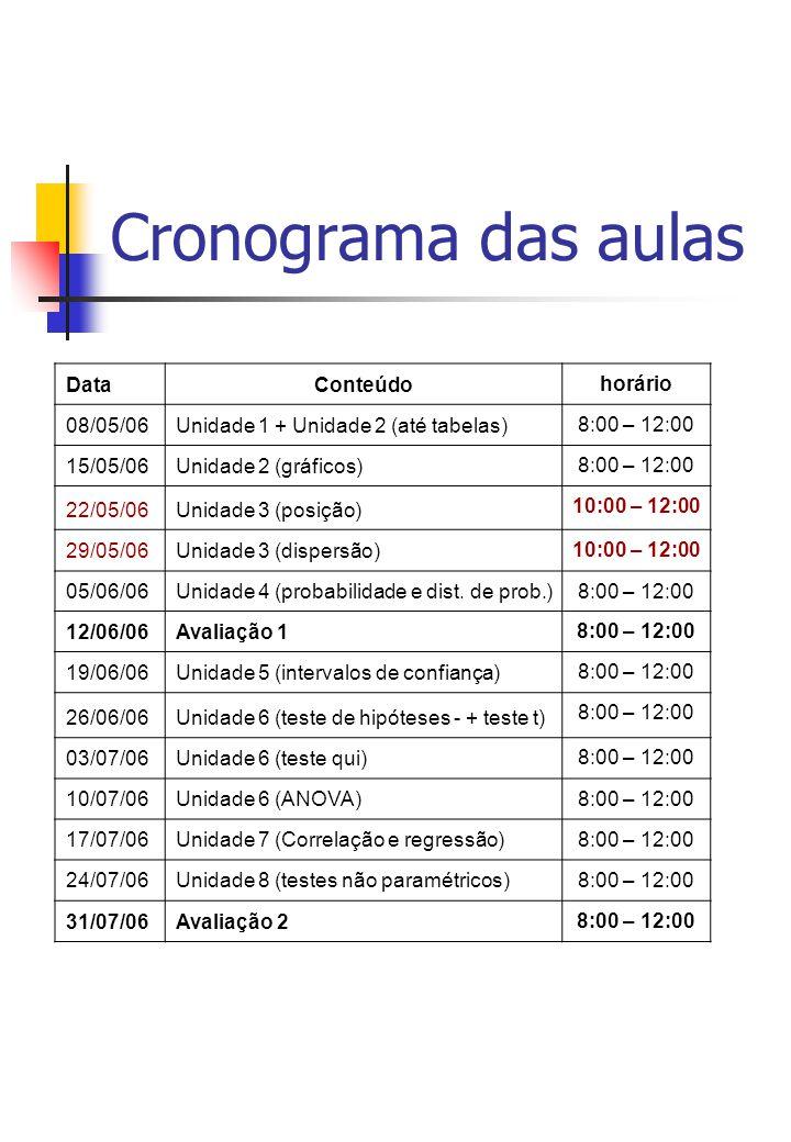 Cronograma das aulas Data Conteúdo horário 08/05/06