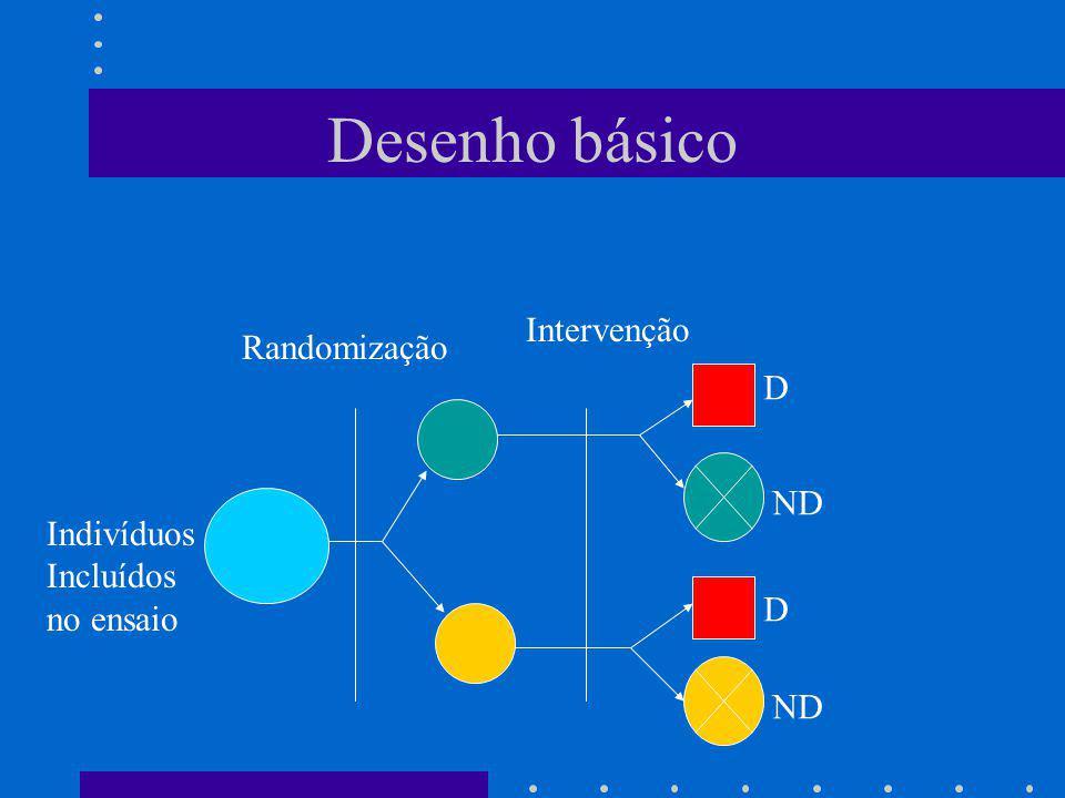 Desenho básico Intervenção Randomização D ND Indivíduos Incluídos