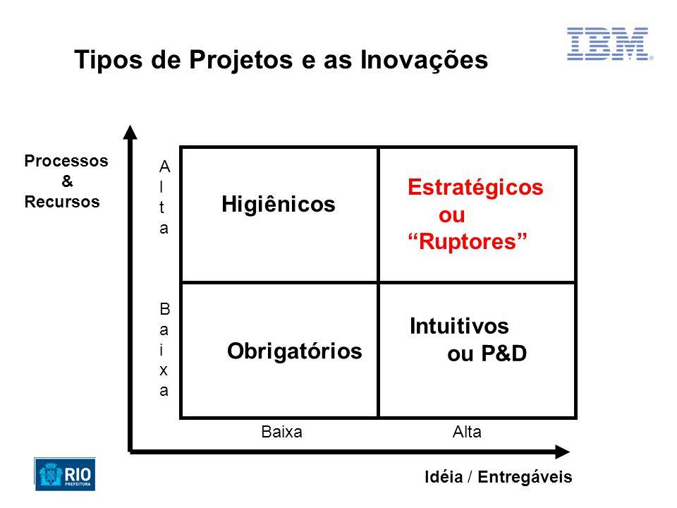 Estratégicos ou Higiênicos Ruptores Intuitivos ou P&D Obrigatórios