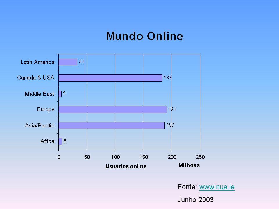 Fonte: www.nua.ie Junho 2003