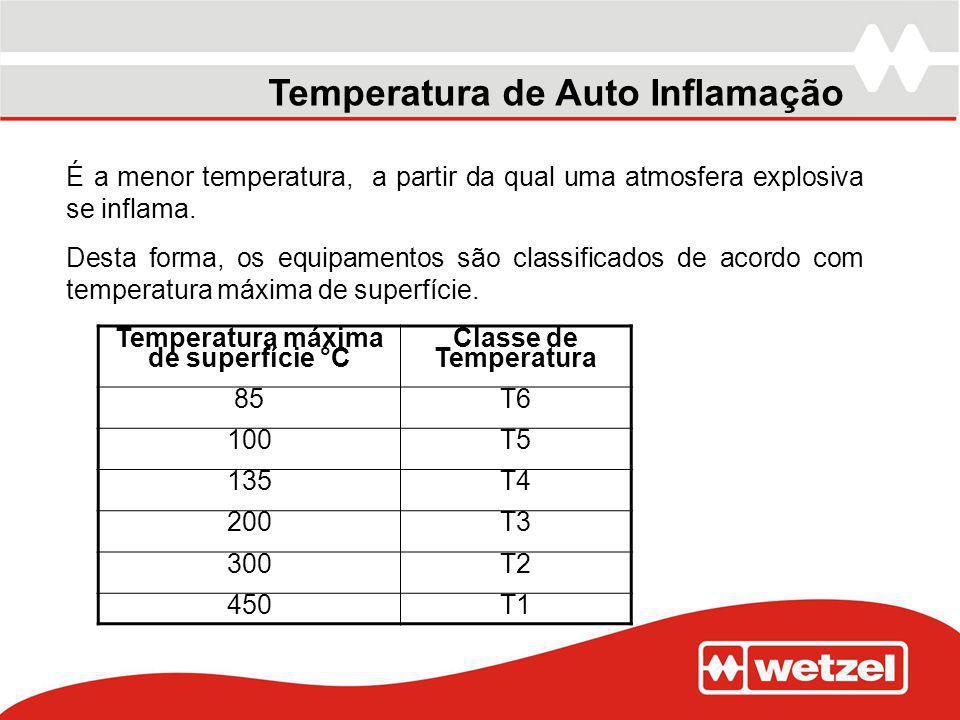 Temperatura máxima de superfície °C