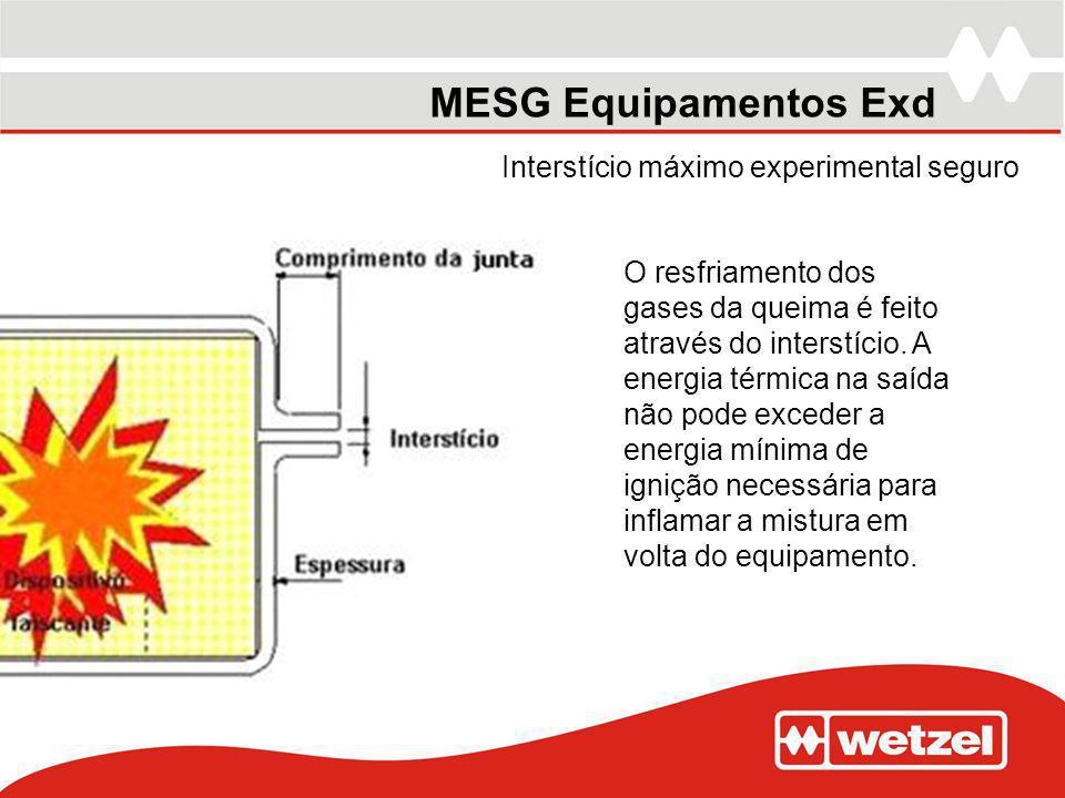 MESG Equipamentos Exd Interstício máximo experimental seguro