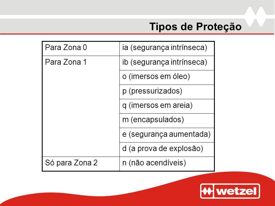 Tipos de Proteção Para Zona 0 ia (segurança intrínseca) Para Zona 1