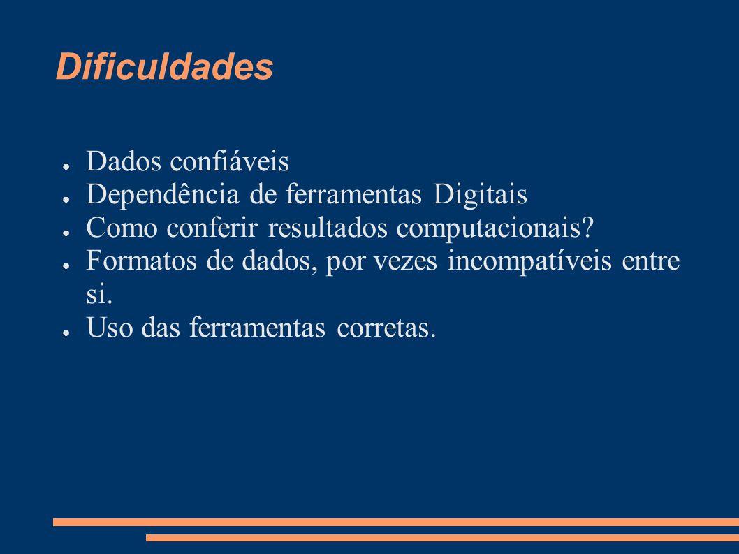 Dificuldades Dados confiáveis Dependência de ferramentas Digitais