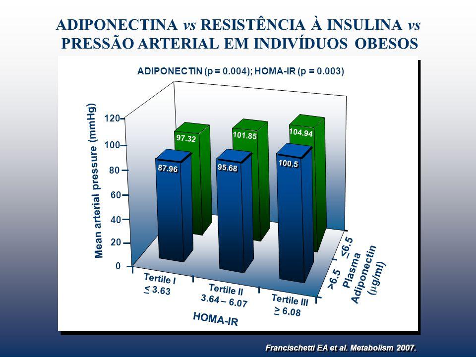 ADIPONECTIN (p = 0.004); HOMA-IR (p = 0.003)