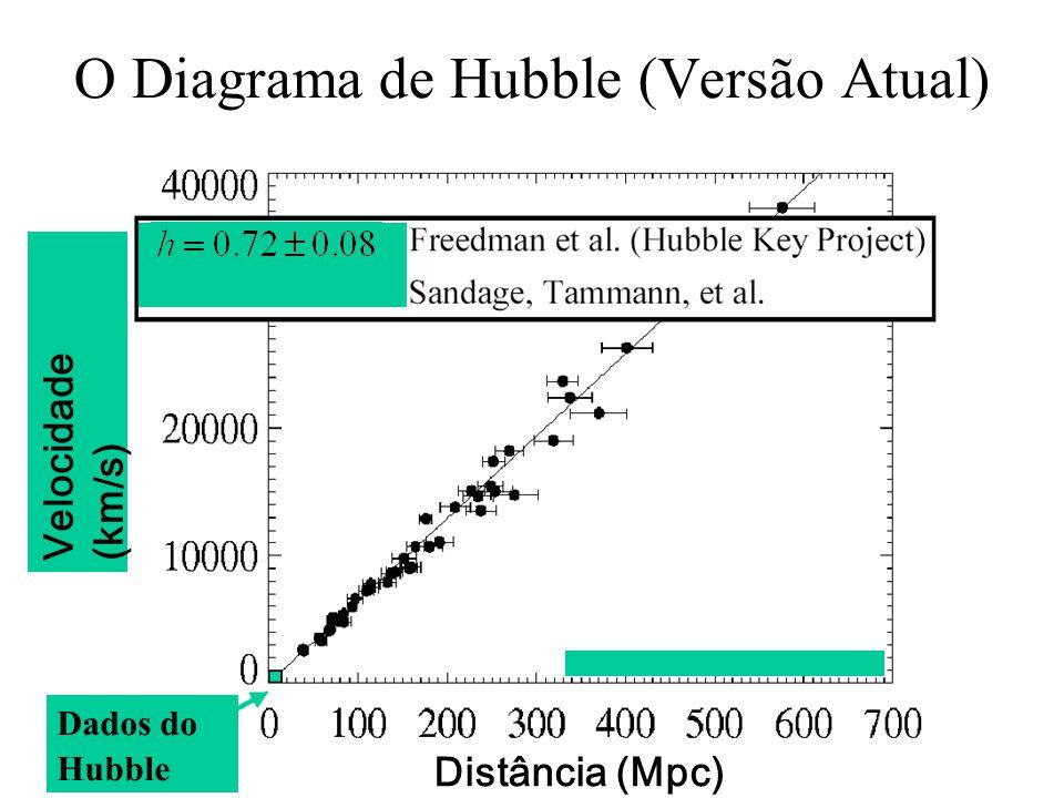 O Diagrama de Hubble (Versão Atual)