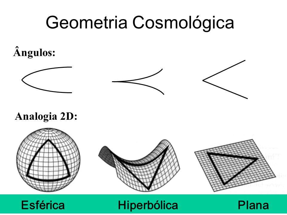 Esférica Hiperbólica Plana