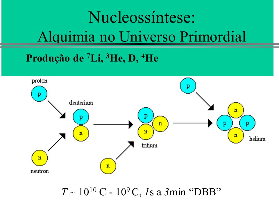 Nucleossíntese: Alquimia no Universo Primordial