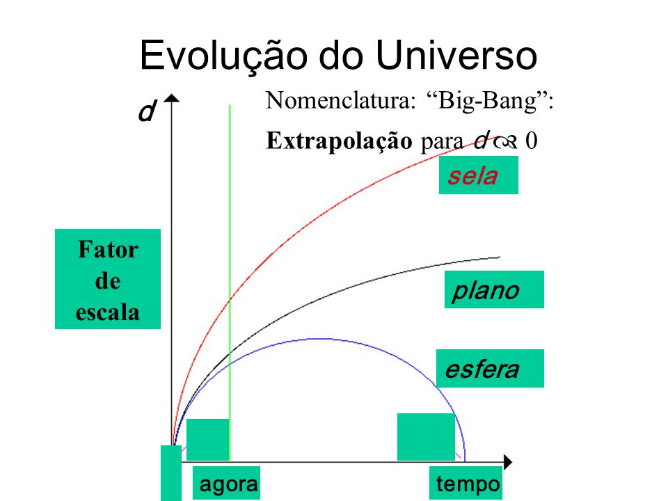 Evolução do Universo d Nomenclatura: Big-Bang :