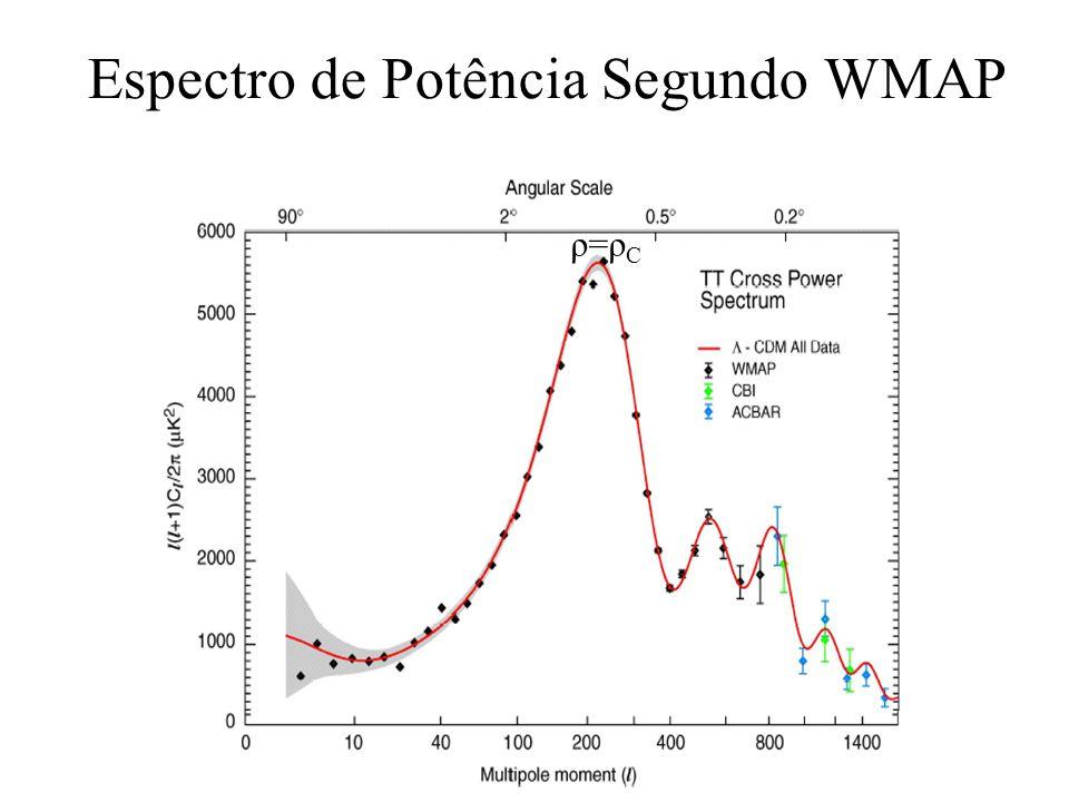 Espectro de Potência Segundo WMAP