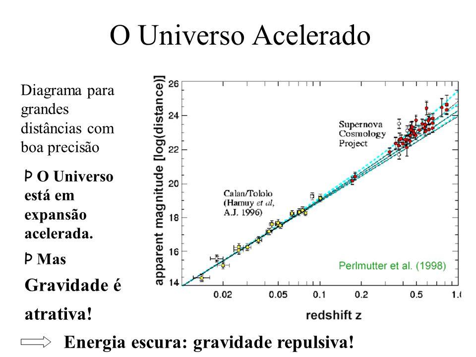O Universo Acelerado Gravidade é atrativa!