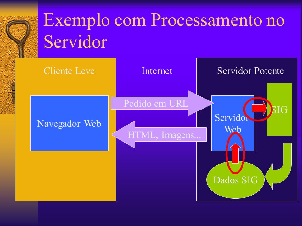 Exemplo com Processamento no Servidor