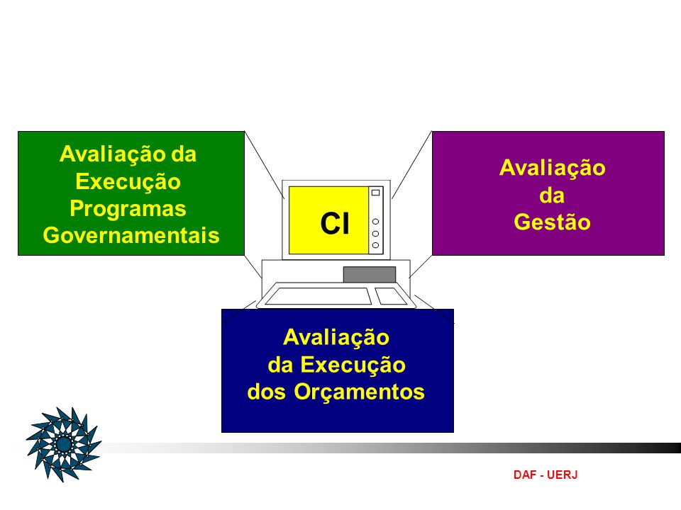 Organização do Sistema de Controle Interno do Poder Executivo