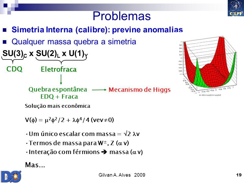 Problemas Simetria Interna (calibre): previne anomalias