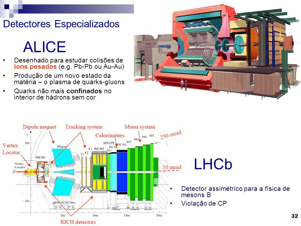 ALICE LHCb Detectores Especializados