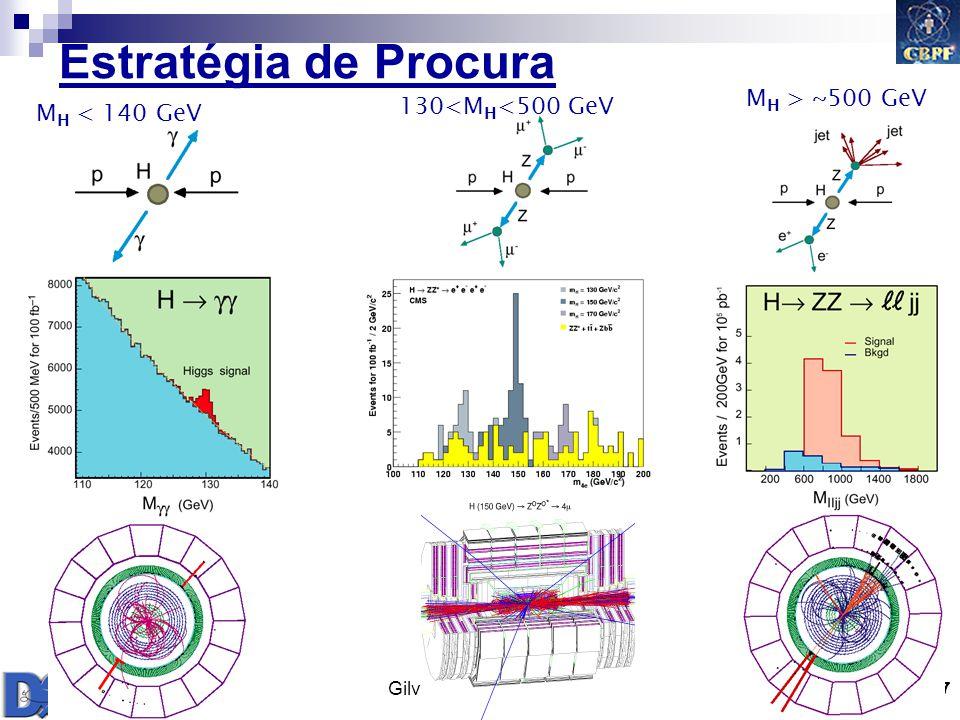 Estratégia de Procura MH > ~500 GeV 130<MH<500 GeV