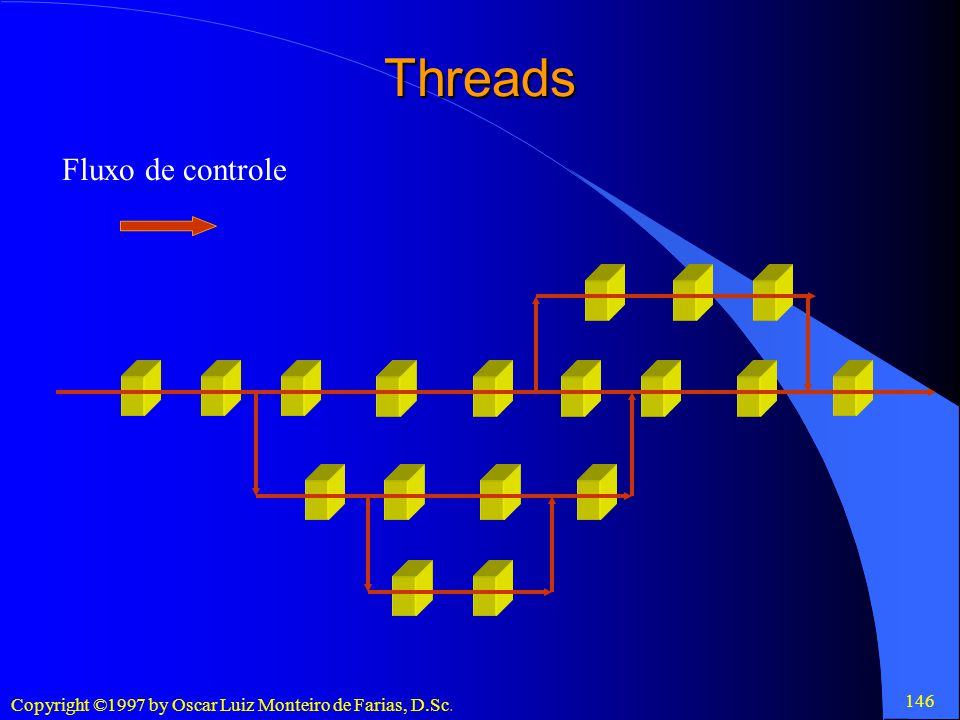 Threads Fluxo de controle