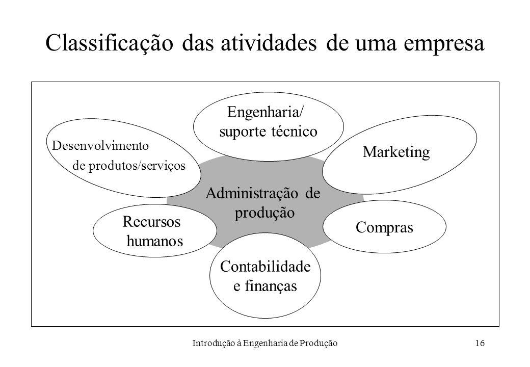 Classificação das atividades de uma empresa