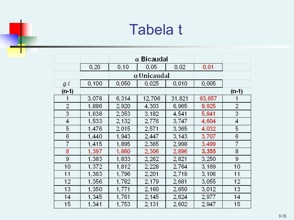 Tabela t
